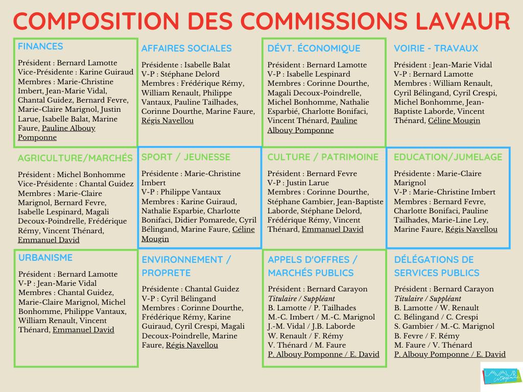 Composition des commissions Mairie de Lavaur