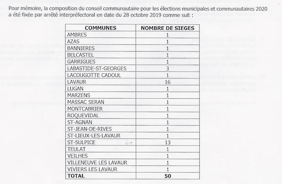 Composition du conseil communautaire